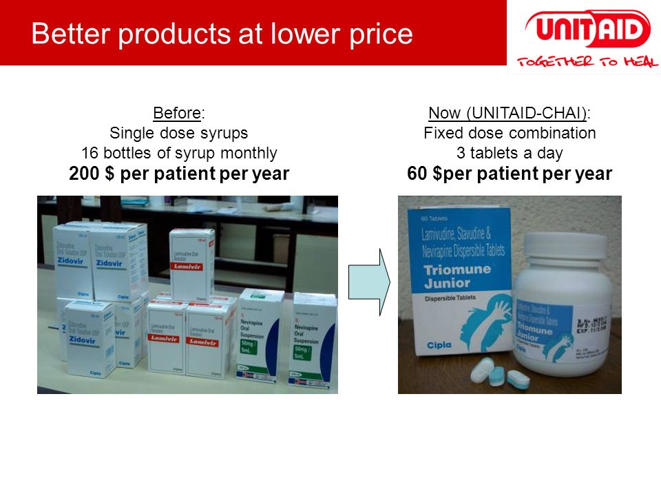 Now (UNITAID-CHAI): Fixed dose combination 3 tablets a day 60 $per patient per year Before: Single dose syrups 16 bottles of syrup monthly 200 $ per patient per year Better products at lower price
