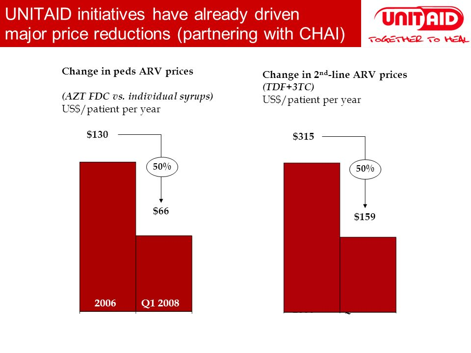 UNITAID initiatives have already driven major price reductions (partnering with CHAI) Change in peds ARV prices (AZT FDC vs.