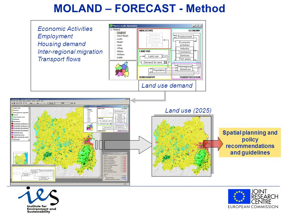 MOLAND – FORECAST - Method Land use (2025) Economic Activities Employment Housing demand Inter-regional migration Transport flows Land use demand Spatial planning and policy recommendations and guidelines
