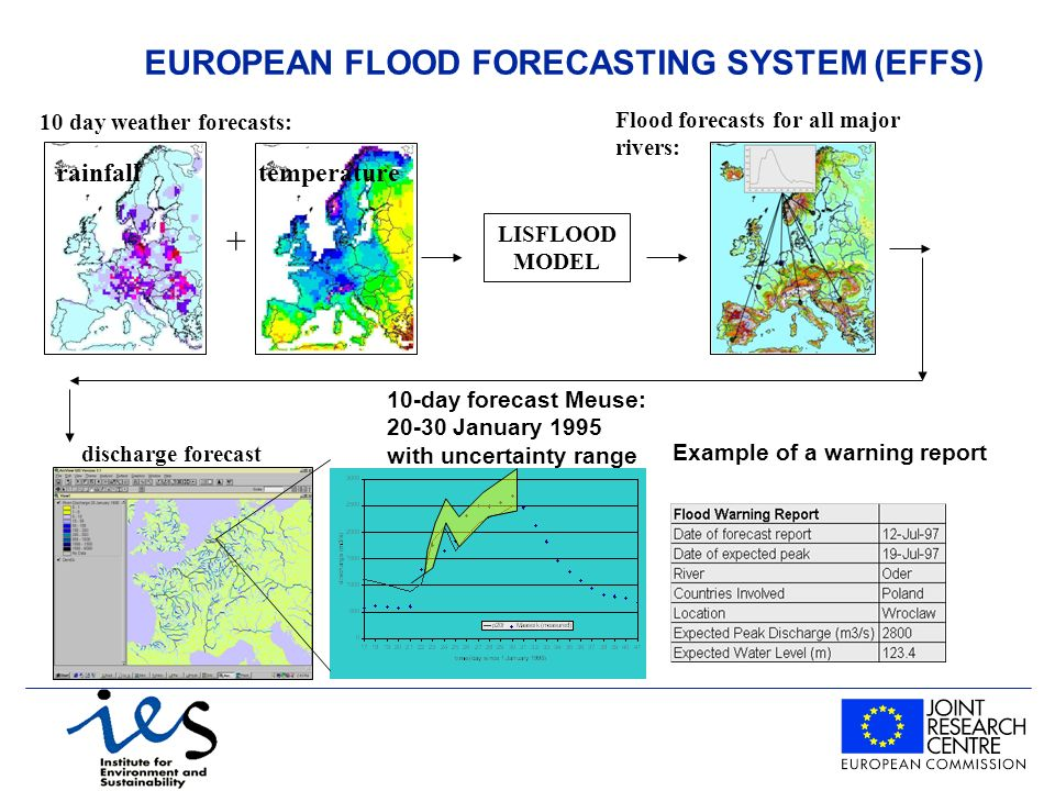 EUROPEAN FLOOD FORECASTING SYSTEM (EFFS) 10 day weather forecasts: rainfalltemperature + LISFLOOD MODEL Flood forecasts for all major rivers: Example of a warning report 10-day forecast Meuse: January 1995 with uncertainty range discharge forecast