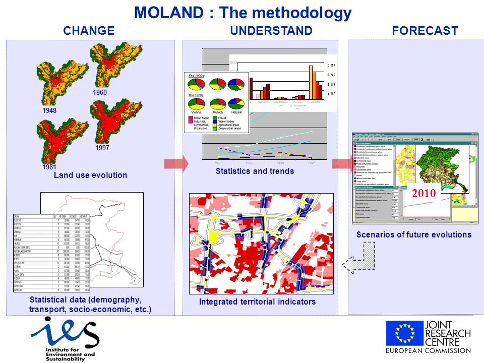 Integrated territorial indicators Statistics and trends Scenarios of future evolutions 2010 MOLAND : The methodology UNDERSTANDFORECAST Statistical data (demography, transport, socio-economic, etc.) Land use evolution CHANGE