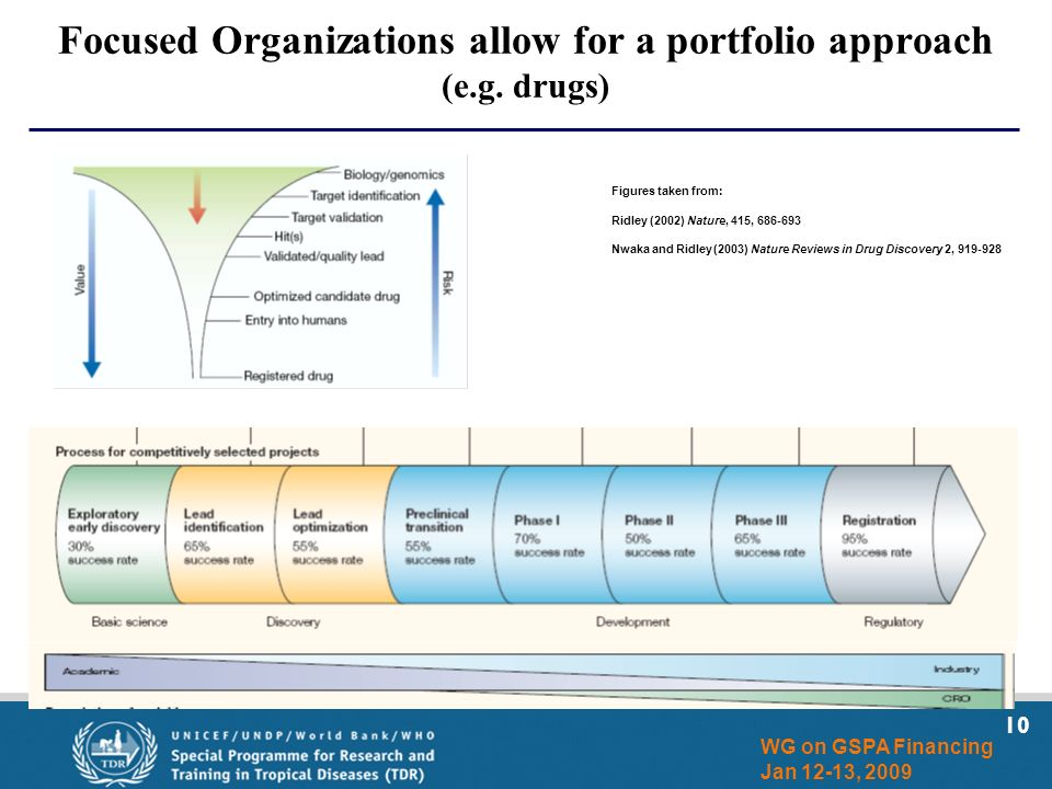 10 WG on GSPA Financing Jan 12-13, 2009 Focused Organizations allow for a portfolio approach (e.g.