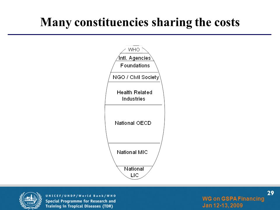 29 WG on GSPA Financing Jan 12-13, 2009 Many constituencies sharing the costs
