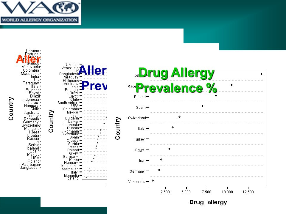Allergic Rhinitis Prevalence (%) Allergic Asthma Prevalence (%) Drug Allergy Prevalence %