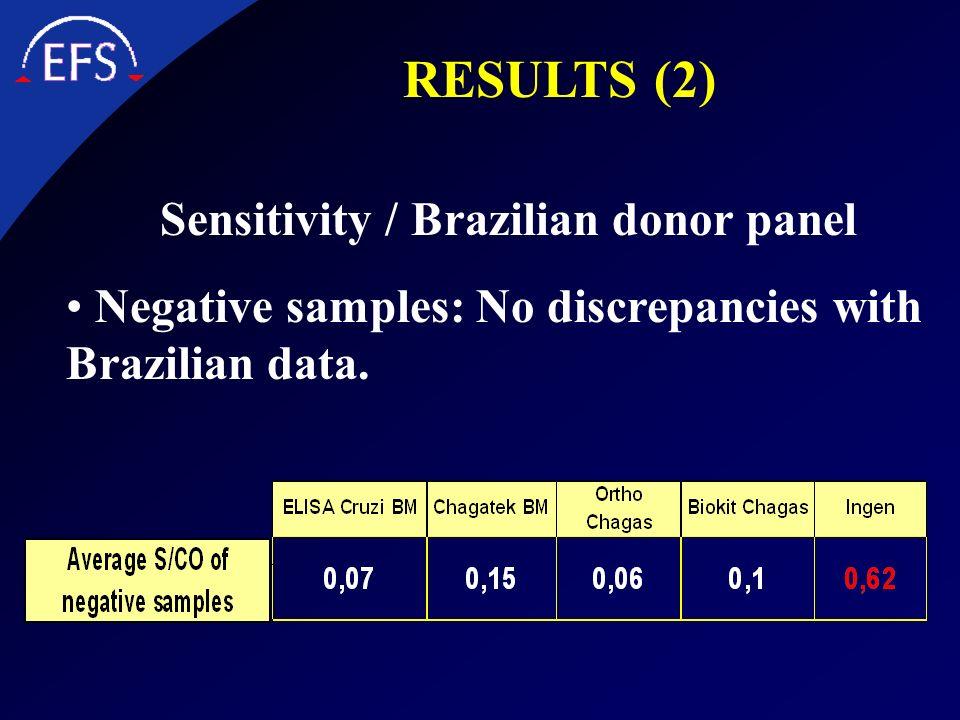 Sensitivity / Brazilian donor panel Negative samples: No discrepancies with Brazilian data. RESULTS (2)
