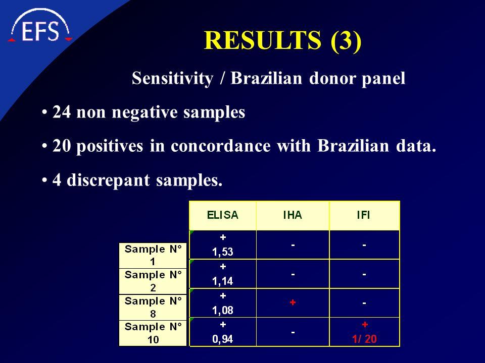 Sensitivity / Brazilian donor panel 24 non negative samples 20 positives in concordance with Brazilian data. 4 discrepant samples. RESULTS (3)