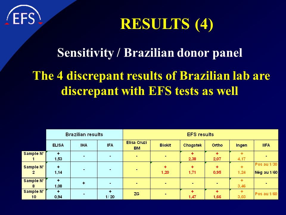 Sensitivity / Brazilian donor panel The 4 discrepant results of Brazilian lab are discrepant with EFS tests as well RESULTS (4)