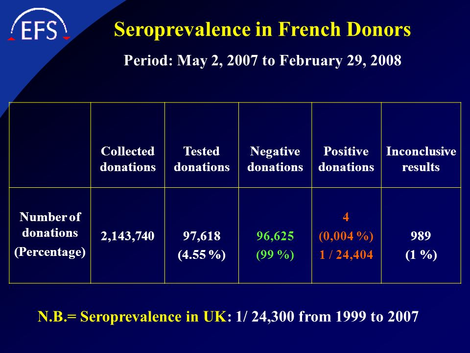 Seroprevalence in French Donors Period: May 2, 2007 to February 29, 2008 Collected donations Tested donations Negative donations Positive donations In