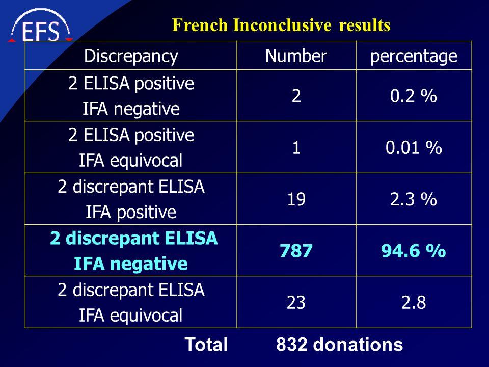French Inconclusive results DiscrepancyNumberpercentage 2 ELISA positive IFA negative 20.2 % 2 ELISA positive IFA equivocal 10.01 % 2 discrepant ELISA