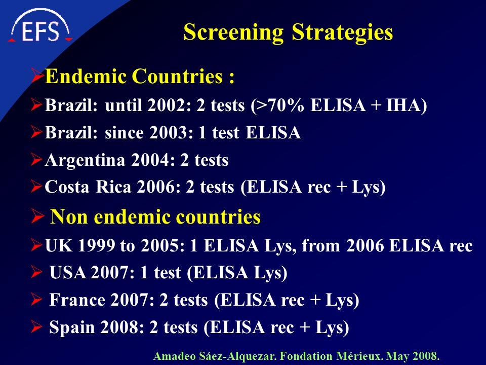 Screening Strategies Endemic Countries : Brazil: until 2002: 2 tests (>70% ELISA + IHA) Brazil: since 2003: 1 test ELISA Argentina 2004: 2 tests Costa