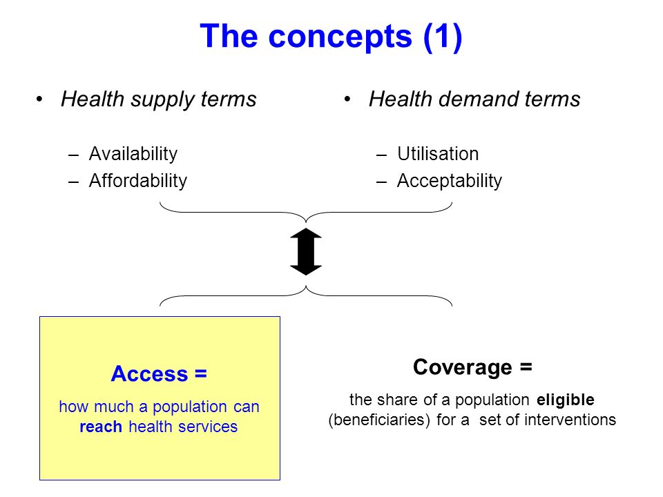 The concepts (1) Health supply terms –Availability –Affordability Health demand terms –Utilisation –Acceptability Access = how much a population can r