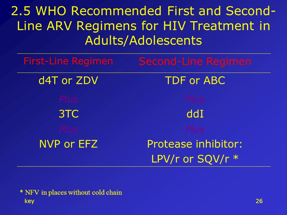 key WHO Recommended First and Second- Line ARV Regimens for HIV Treatment in Adults/Adolescents Protease inhibitor: LPV/r or SQV/r * NVP or EFZ Plus ddI3TC Plus TDF or ABCd4T or ZDV Second-Line Regimen First-Line Regimen * NFV in places without cold chain