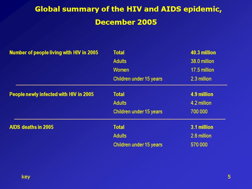 key5 Global summary of the HIV and AIDS epidemic, December 2005.