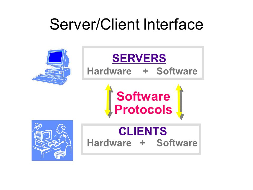 Server/Client Interface SERVERS CLIENTS Hardware + Software Software Protocols