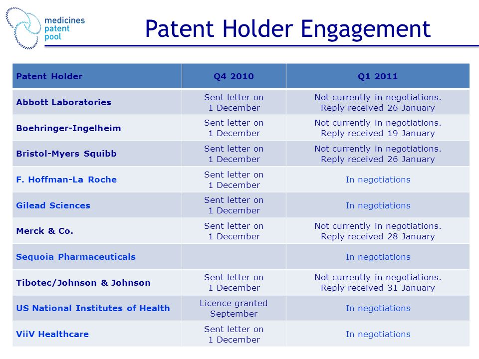 Patent Holder Engagement Patent HolderQ4 2010Q Abbott Laboratories Sent letter on 1 December Not currently in negotiations.