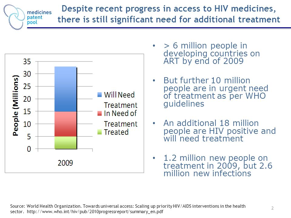 Generic competition central to treatment scale-up of past decade Price of 1 st line regimen down to under 1% of original price Widespread patenting of newer drugs in Developing Countries Limited generic availability and limited price reductions Differential pricing: not same impact on pricing as robust generic competition Promising FDCs / formulations often not developed WHO Committee on Essential Medicines has identified opportunities Financial crisis budgets for purchase of HIV medicines not growing Treatment Needs WHO Treatment Guidelines (earlier start; drugs with less side effects) People in developing countries developing resistance to 1 st line The Context