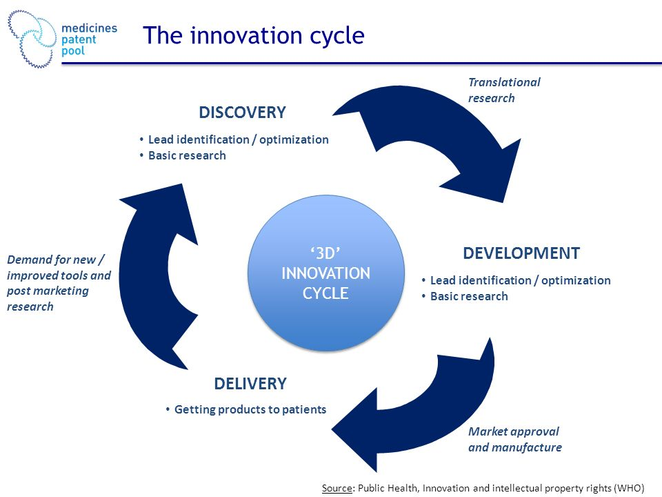 The innovation cycle 3D INNOVATION CYCLE 3D INNOVATION CYCLE DISCOVERY Lead identification / optimization Basic research DEVELOPMENT Lead identification / optimization Basic research DELIVERY Getting products to patients Translational research Market approval and manufacture Demand for new / improved tools and post marketing research Source: Public Health, Innovation and intellectual property rights (WHO)