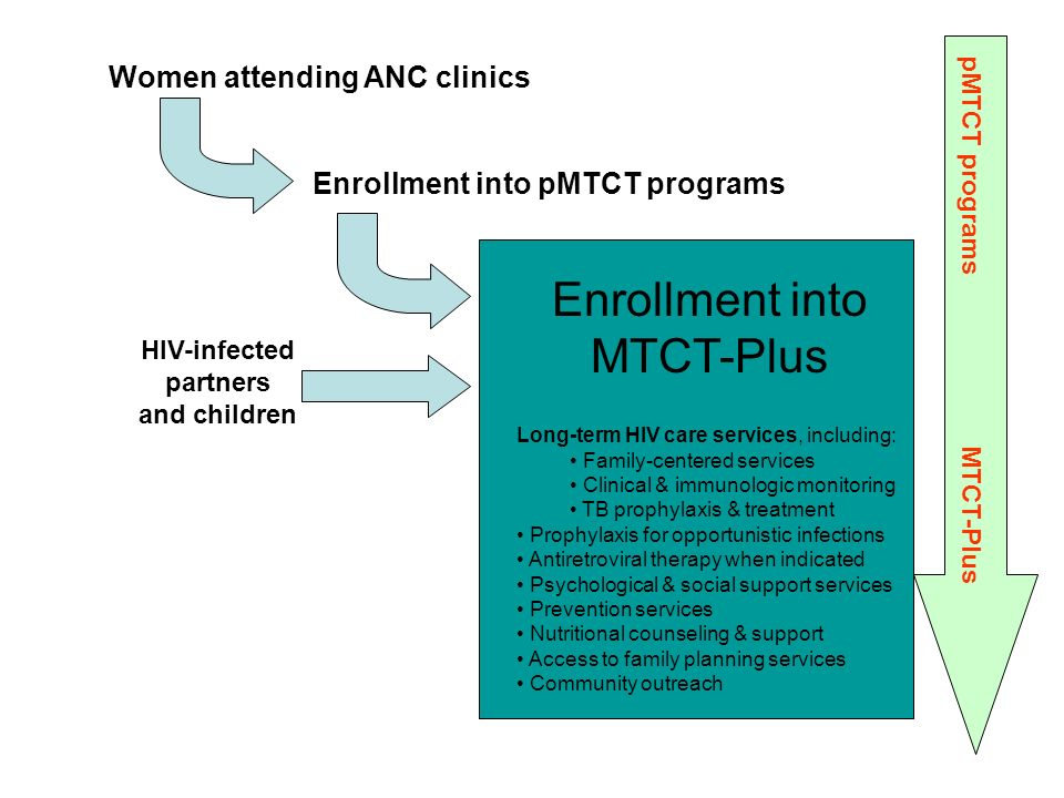 Women attending ANC clinics Enrollment into MTCT-Plus Long-term HIV care services, including: Family-centered services Clinical & immunologic monitoring TB prophylaxis & treatment Prophylaxis for opportunistic infections Antiretroviral therapy when indicated Psychological & social support services Prevention services Nutritional counseling & support Access to family planning services Community outreach Enrollment into pMTCT programs HIV-infected partners and children pMTCT programs MTCT-Plus