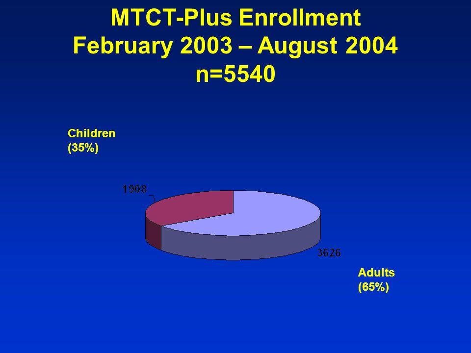 Children MTCT-Plus Enrollment August 31, 2004 n=1908 Other children Children of Most Recent Pregnancy