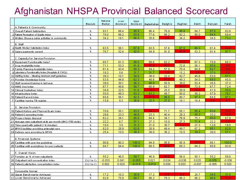 Afghanistan NHSPA Provincial Balanced Scorecard