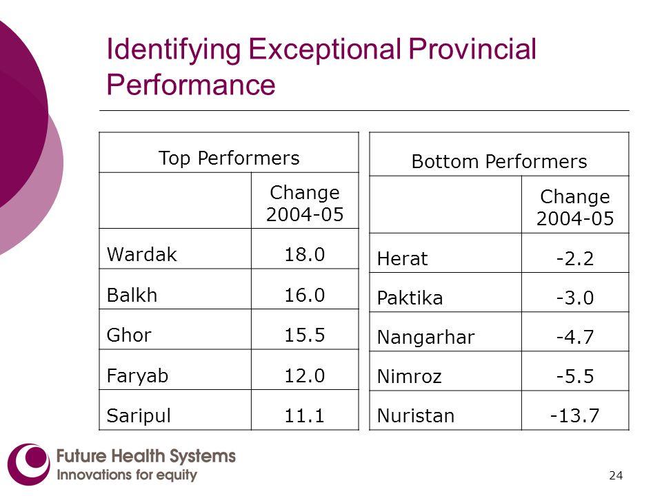 24 Identifying Exceptional Provincial Performance Top Performers Change 2004-05 Wardak18.0 Balkh16.0 Ghor15.5 Faryab12.0 Saripul11.1 Bottom Performers Change 2004-05 Herat-2.2 Paktika-3.0 Nangarhar-4.7 Nimroz-5.5 Nuristan-13.7