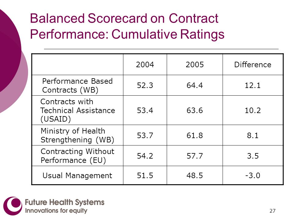 27 Balanced Scorecard on Contract Performance: Cumulative Ratings 20042005Difference Performance Based Contracts (WB) 52.364.412.1 Contracts with Technical Assistance (USAID) 53.463.610.2 Ministry of Health Strengthening (WB) 53.761.88.1 Contracting Without Performance (EU) 54.257.73.5 Usual Management51.548.5-3.0