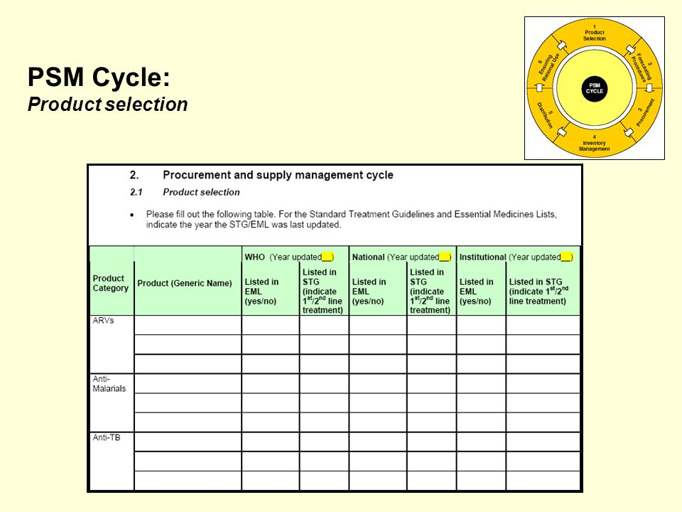 PSM Cycle: Product selection