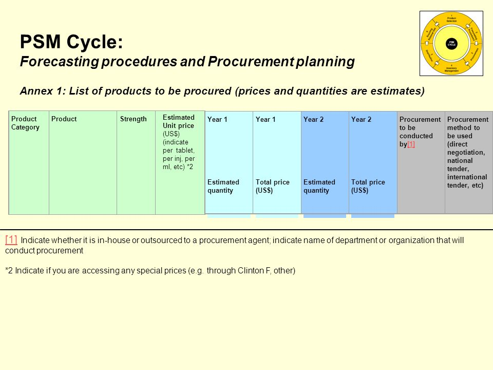 PSM Cycle: Forecasting procedures and Procurement planning Annex 1: List of products to be procured (prices and quantities are estimates) Year 1 Estim
