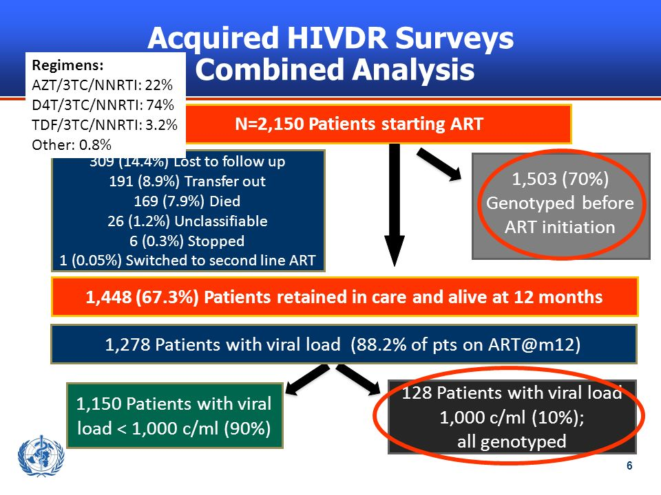 6 N=2,150 Patients starting ART 1,448 (67.3%) Patients retained in care and alive at 12 months 128 Patients with viral load 1,000 c/ml (10%); all genotyped 1,150 Patients with viral load < 1,000 c/ml (90%) 309 (14.4%) Lost to follow up 191 (8.9%) Transfer out 169 (7.9%) Died 26 (1.2%) Unclassifiable 6 (0.3%) Stopped 1 (0.05%) Switched to second line ART 1,503 (70%) Genotyped before ART initiation Acquired HIVDR Surveys Combined Analysis 1,278 Patients with viral load (88.2% of pts on ART@m12) Regimens: AZT/3TC/NNRTI: 22% D4T/3TC/NNRTI: 74% TDF/3TC/NNRTI: 3.2% Other: 0.8%