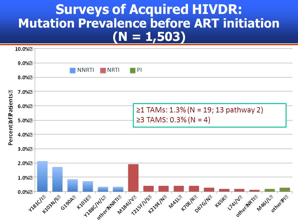 8 Surveys of Acquired HIVDR: Mutation Prevalence before ART initiation (N = 1,503) NNRTINRTI PI 1 TAMs: 1.3% (N = 19; 13 pathway 2) 3 TAMS: 0.3% (N = 4)