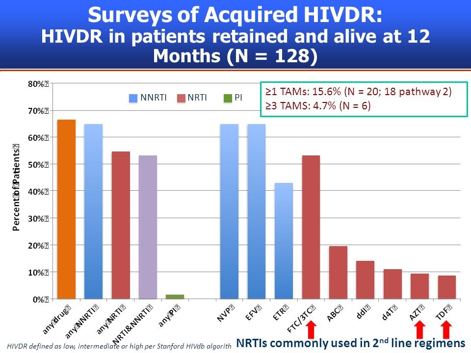 9 Surveys of Acquired HIVDR: HIVDR in patients retained and alive at 12 Months (N = 128) HIVDR defined as low, intermediate or high per Stanford HIVdb algorithm NRTIs commonly used in 2 nd line regimens NNRTINRTI PI 1 TAMs: 15.6% (N = 20; 18 pathway 2) 3 TAMS: 4.7% (N = 6)