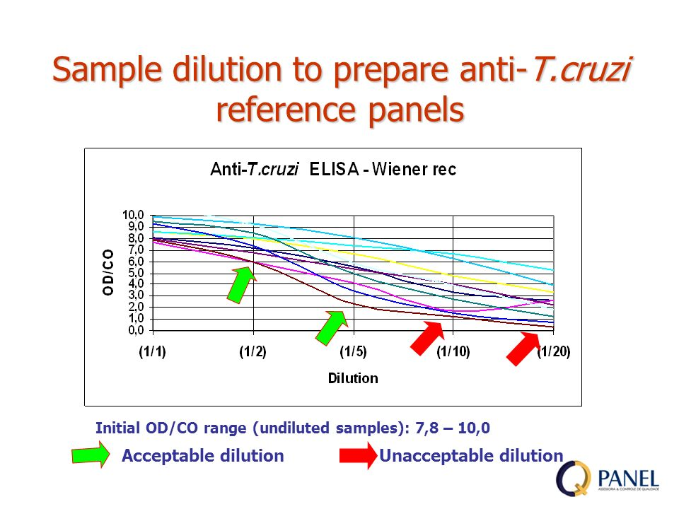 Sample dilution to prepare anti-T.cruzi reference panels Initial OD/CO range (undiluted samples): 7,8 – 10,0 Acceptable dilution Unacceptable dilution
