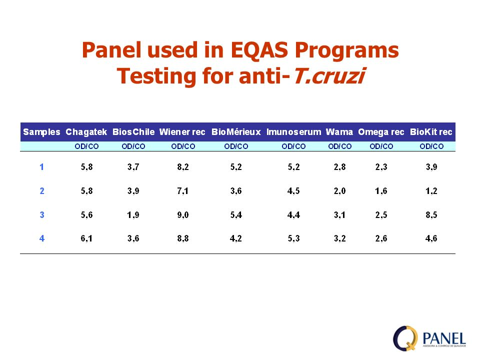 Panel used in EQAS Programs Testing for anti-T.cruzi