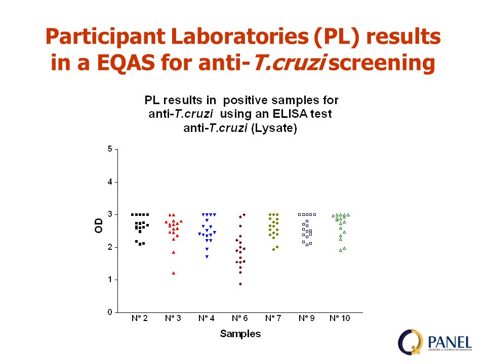 Participant Laboratories (PL) results in a EQAS for anti-T.cruzi screening