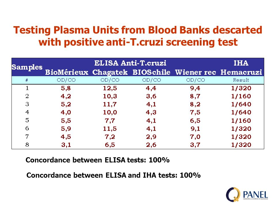 Testing Plasma Units from Blood Banks descarted with positive anti-T.cruzi screening test Concordance between ELISA tests: 100% Concordance between ELISA and IHA tests: 100%