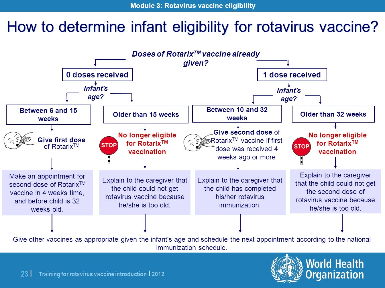 Training for rotavirus vaccine introduction | 2012 23 | How to determine infant eligibility for rotavirus vaccine? 0 doses received Older than 15 week