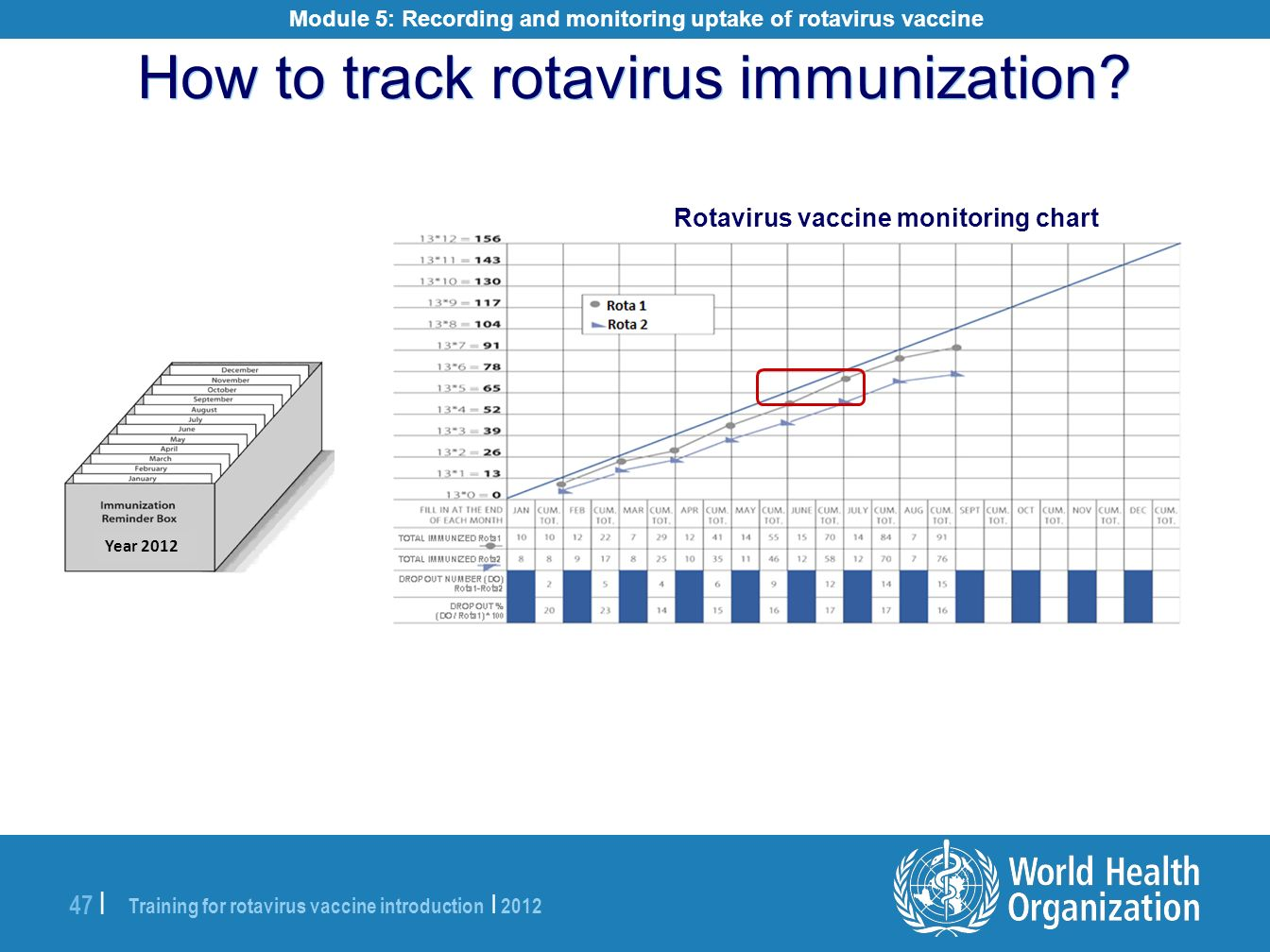 Training for rotavirus vaccine introduction | 2012 47 | How to track rotavirus immunization? Rotavirus vaccine monitoring chart Year 2012 Module 5: Re
