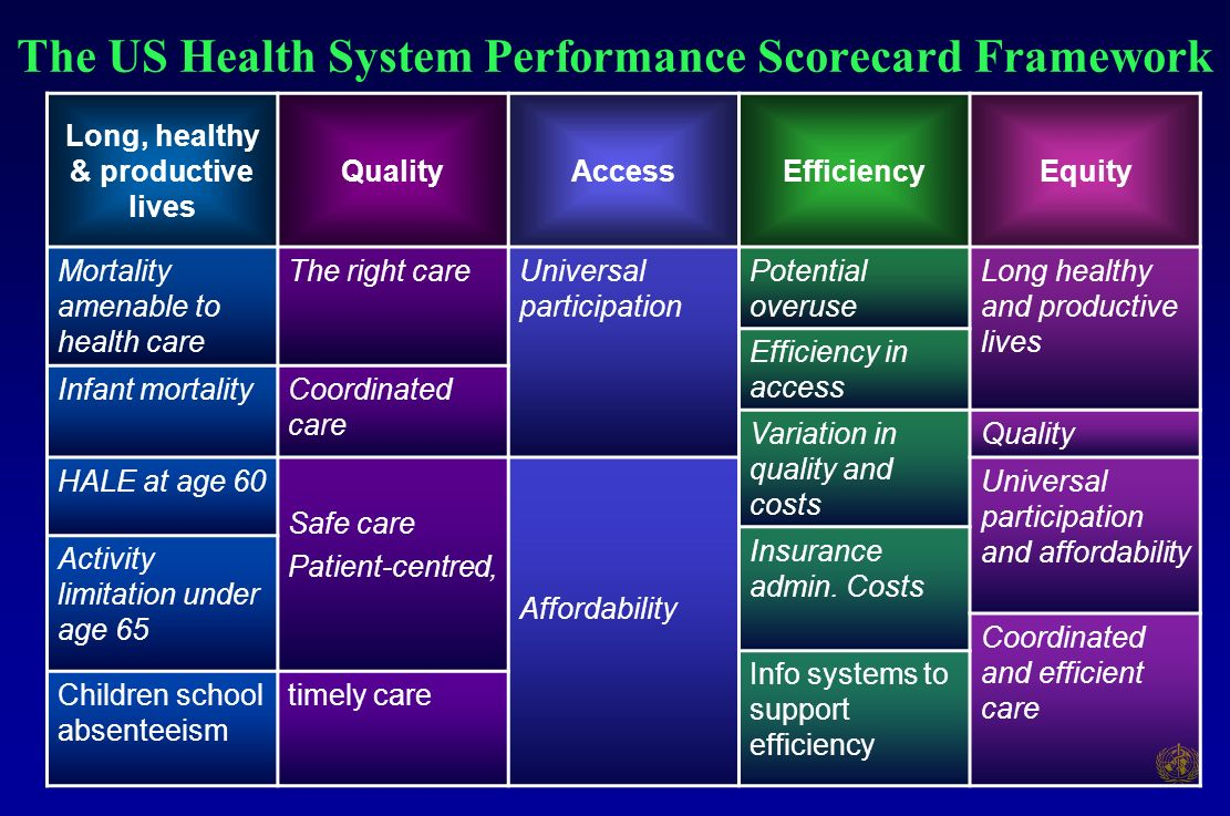 The US Health System Performance Scorecard Framework Long, healthy & productive lives QualityAccessEfficiencyEquity Mortality amenable to health care The right careUniversal participation Potential overuse Long healthy and productive lives Efficiency in access Infant mortalityCoordinated care Variation in quality and costs Quality HALE at age 60 Safe care Patient-centred, Affordability Universal participation and affordability Insurance admin.