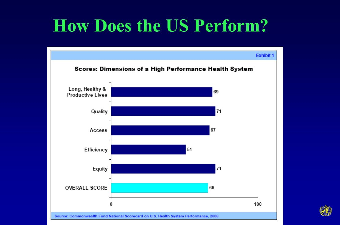 How Does the US Perform