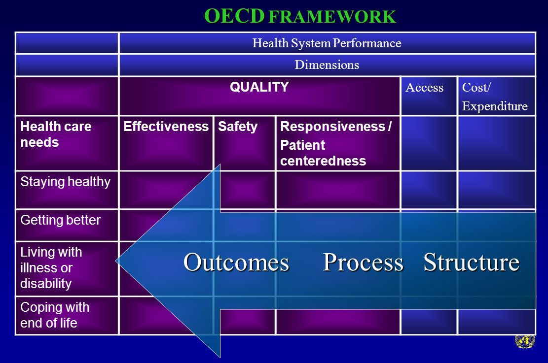 Health System Performance Dimensions QUALITY AccessCost/ Expenditure Health care needs EffectivenessSafetyResponsiveness / Patient centeredness Staying healthy Getting better Living with illness or disability Coping with end of life Outcomes Process Structure OECD FRAMEWORK