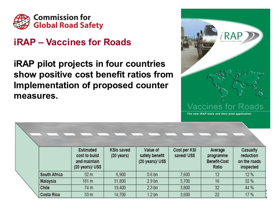 iRAP – Vaccines for Roads iRAP pilot projects in four countries show positive cost benefit ratios from Implementation of proposed counter measures.