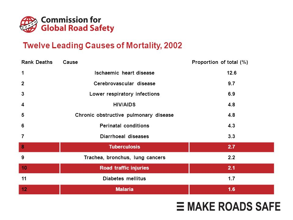 Rank DeathsCauseProportion of total (%) 1Ischaemic heart disease12.6 2Cerebrovascular disease9.7 3Lower respiratory infections6.9 4HIV/AIDS4.8 5Chroni