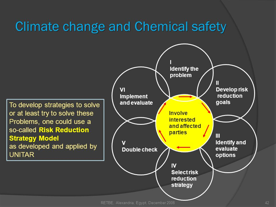 RETBE, Alexandria, Egypt, December 200842 Climate change and Chemical safety I Identify the problem VI Implement and evaluate II Develop risk reductio