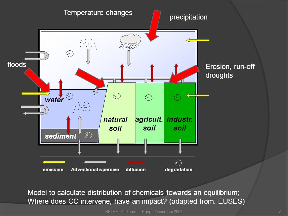 Climate change and Chemical safety Climate change may alter human chemical exposure… by changing how chemicals move and transform in the environment Some examples of how these interactions may affect human exposures due to: Extreme precipitation, storms and floods threaten water quality Drought threatens water quality Increased temperatures 8RETBE, Alexandria, Egypt, December 2008