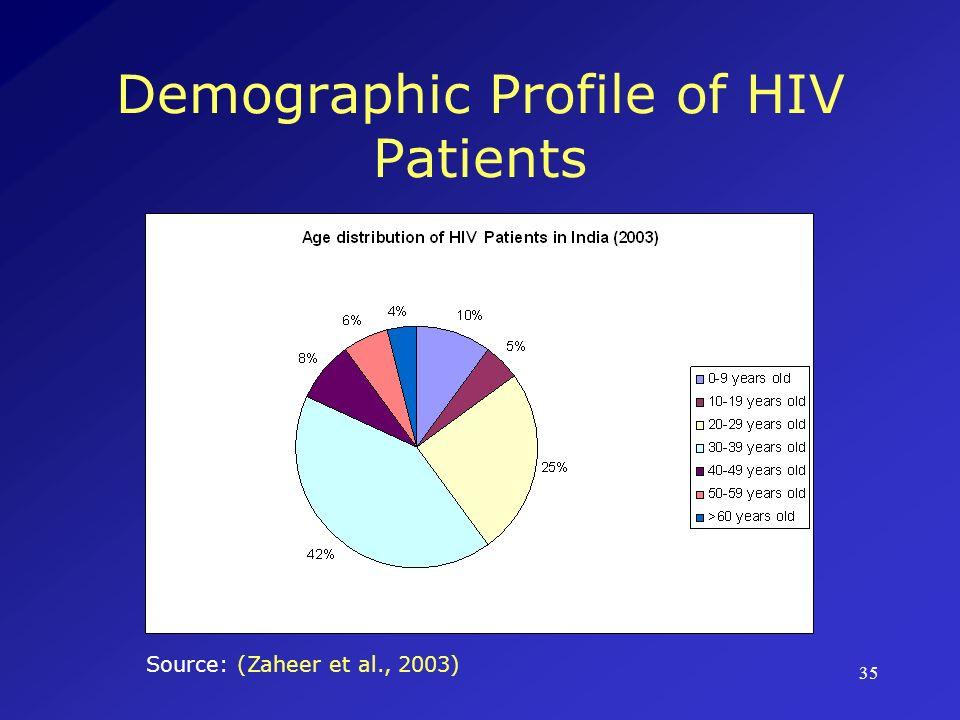 35 Demographic Profile of HIV Patients Source: (Zaheer et al., 2003)