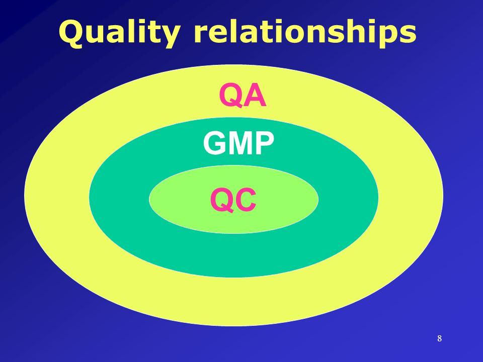 8 QA GMP QC Quality relationships