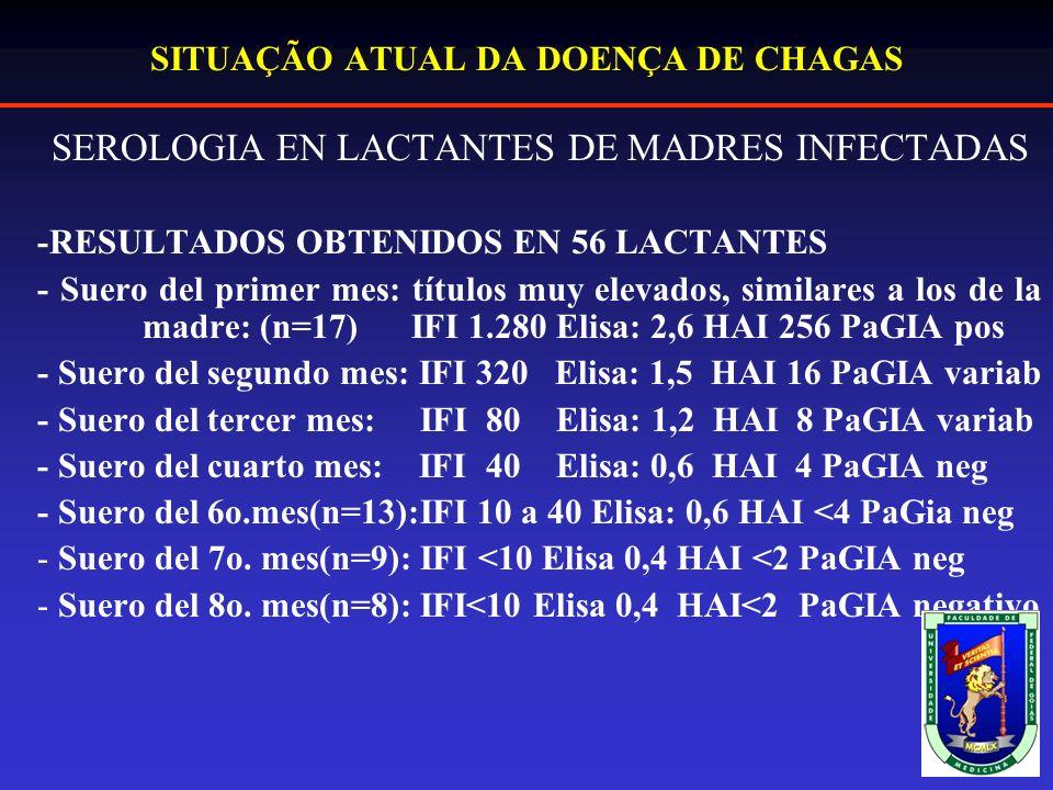SITUAÇÃO ATUAL DA DOENÇA DE CHAGAS SEROLOGIA EN LACTANTES DE MADRES INFECTADAS -RESULTADOS OBTENIDOS EN 56 LACTANTES - Suero del primer mes: títulos muy elevados, similares a los de la madre: (n=17) IFI 1.280 Elisa: 2,6 HAI 256 PaGIA pos - Suero del segundo mes: IFI 320 Elisa: 1,5 HAI 16 PaGIA variab - Suero del tercer mes: IFI 80 Elisa: 1,2 HAI 8 PaGIA variab - Suero del cuarto mes: IFI 40 Elisa: 0,6 HAI 4 PaGIA neg - Suero del 6o.mes(n=13):IFI 10 a 40 Elisa: 0,6 HAI <4 PaGia neg - Suero del 7o.