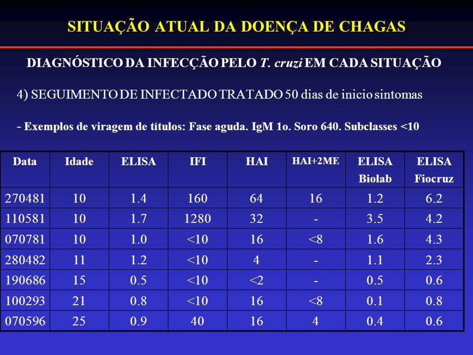 SITUAÇÃO ATUAL DA DOENÇA DE CHAGAS DIAGNÓSTICO DA INFECÇÃO PELO T.