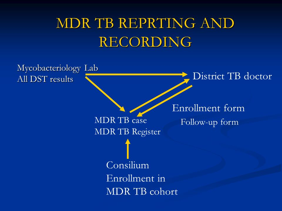 MDR TB REPRTING AND RECORDING MDR TB case MDR TB Register Mycobacteriology Lab All DST results District TB doctor Consilium Enrollment in MDR TB cohor