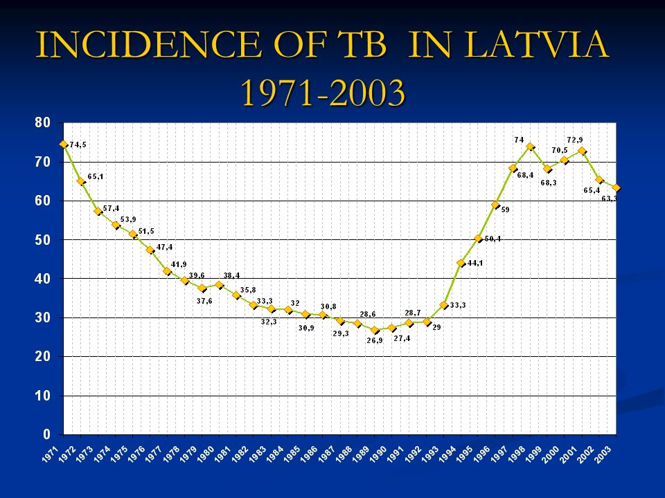 WHO IUTLD GLOBAL SURVEY ON DRUG RESISTANCE IN LATVIA 1996